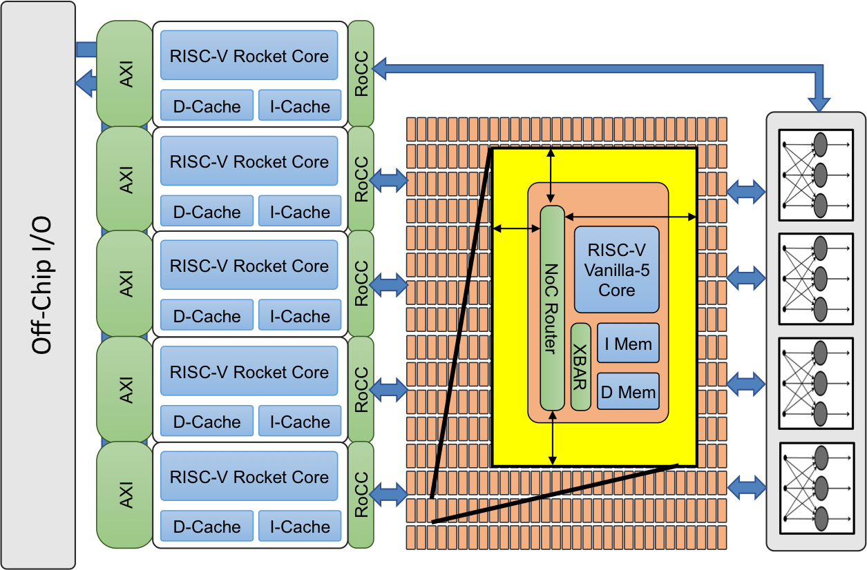 OpenCelerity | Open-Source RISC-V Tiered Accelerator Fabric SoC